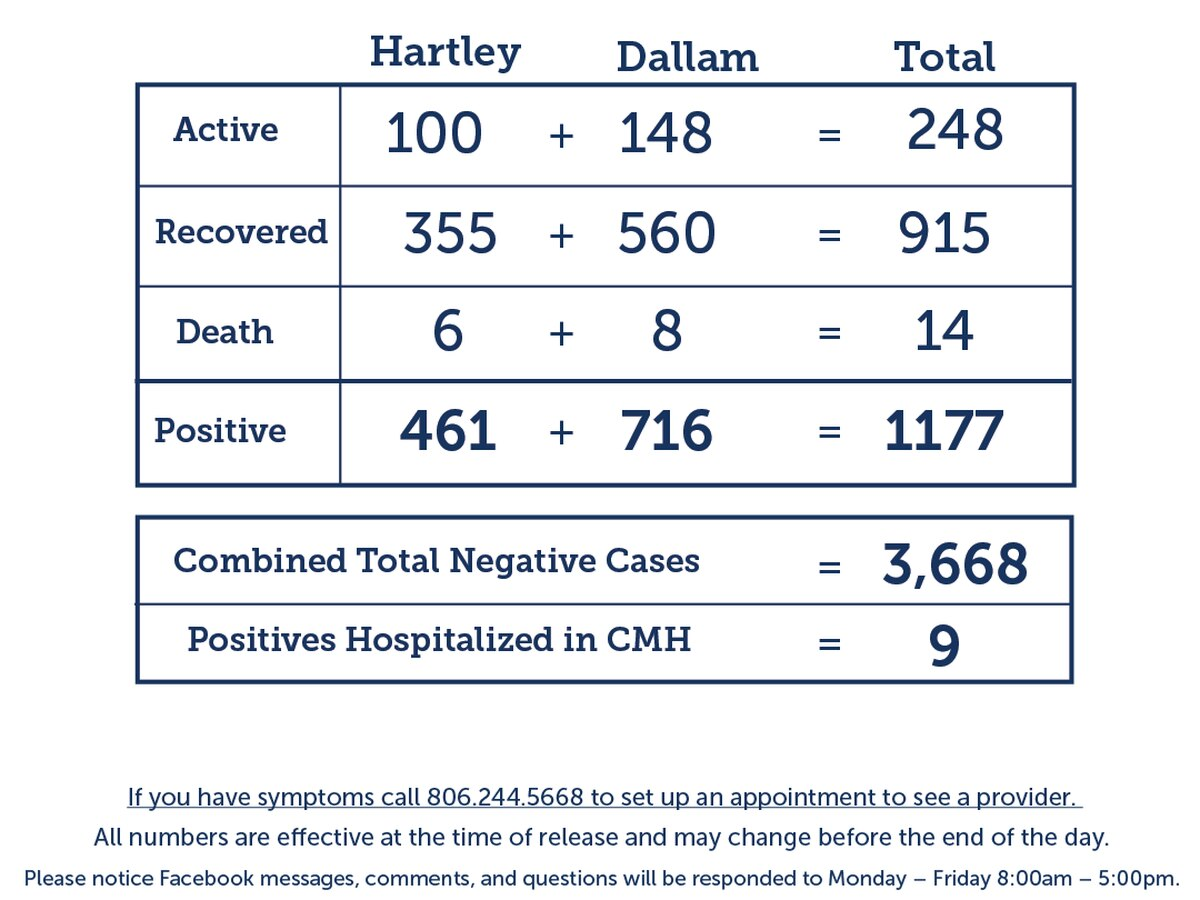 Dallam and Hartley counties COVID-19 report shows 38 new cases, 68 recoveries, 1 death