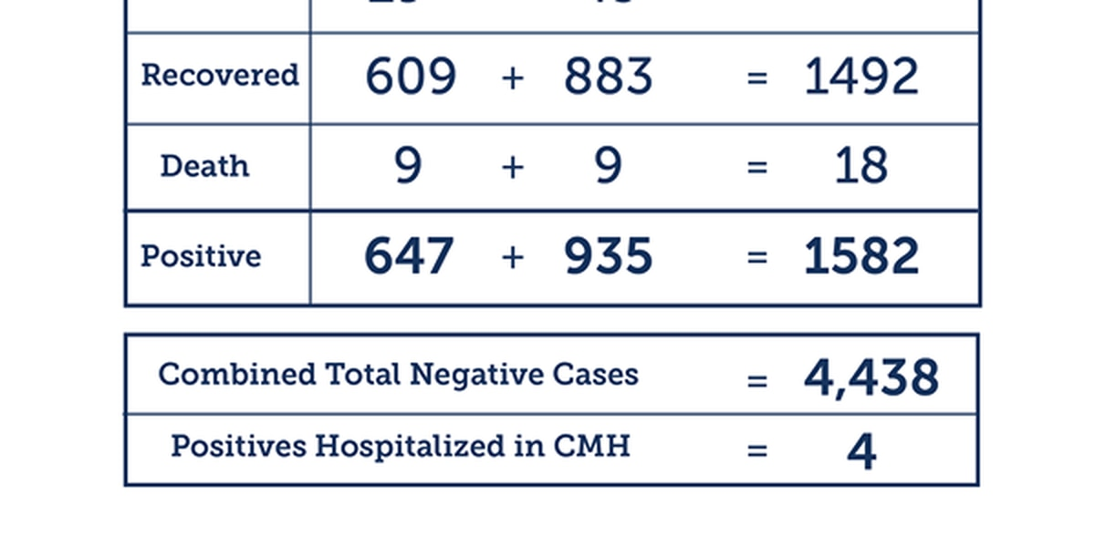 5 new COVID-19 cases, 10 recoveries in Dallam and Hartley counties