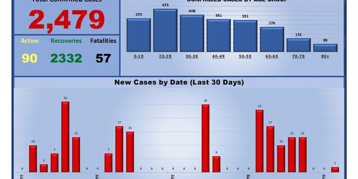City of Hereford reports 2 new COVID-19 cases, 1 death