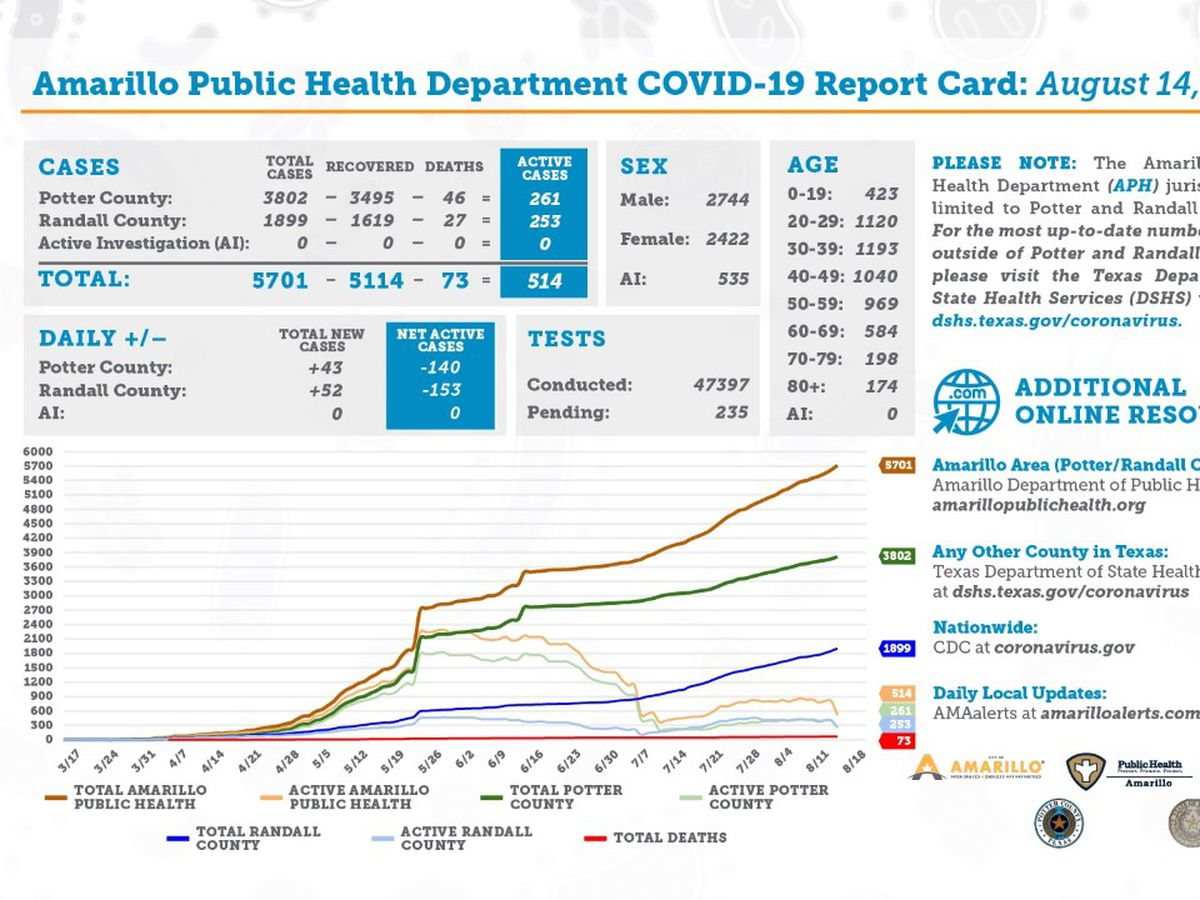 95 new COVID-19 cases in Texas Panhandle