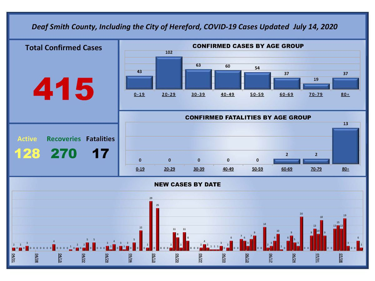 18 new COVID-19 recoveries, 6 new cases confirmed in Deaf Smith County