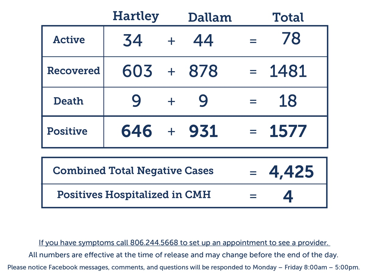 12 new COVID-19 cases, 11 recoveries reported in Dallam and Hartley counties