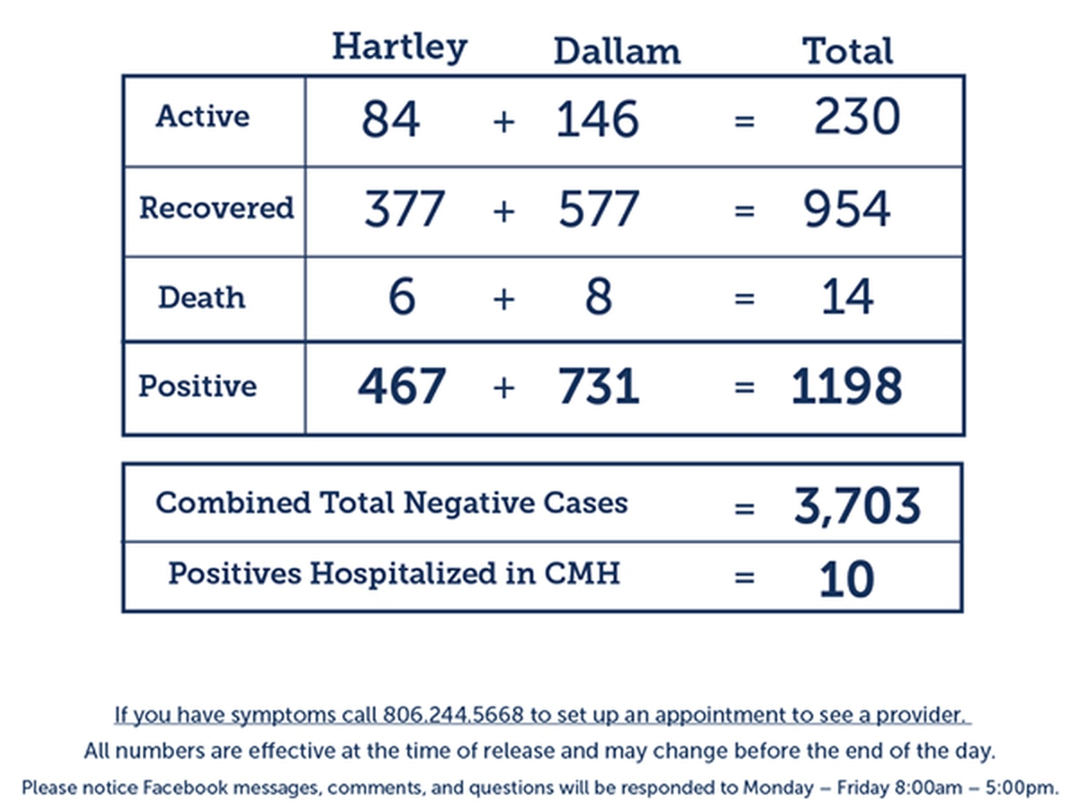 21 new COVID-19 cases, 39 new recoveries in Dallam and Hartley counties