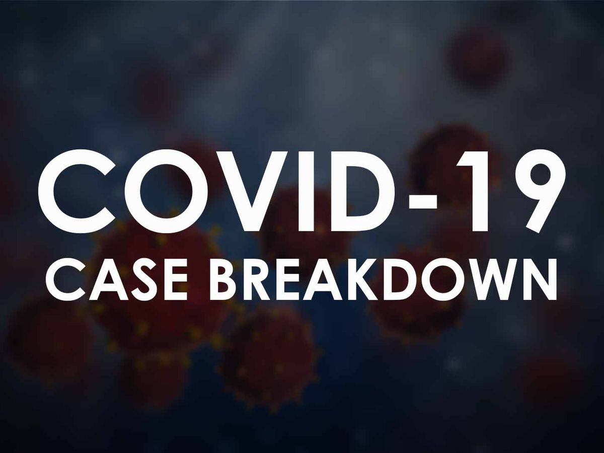 COVID-19: Lubbock reports 8 new cases, 2 new recoveries on Wednesday