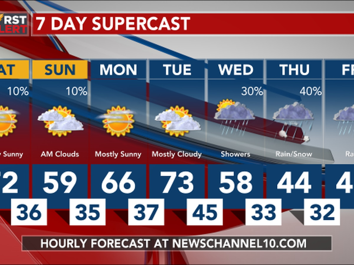 Weather Outlook: Weak cold front