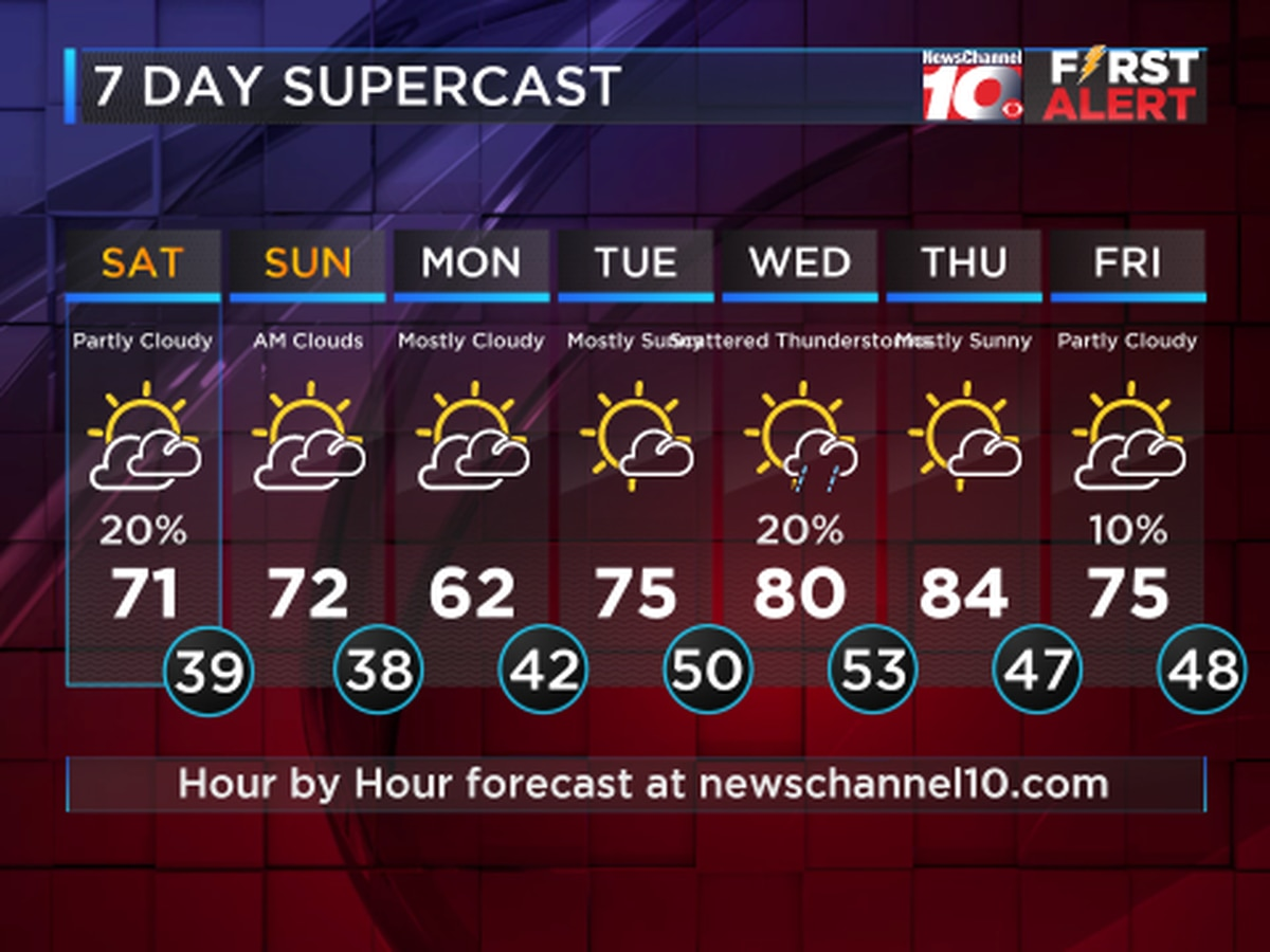 Weather Outlook: Mild Weekend