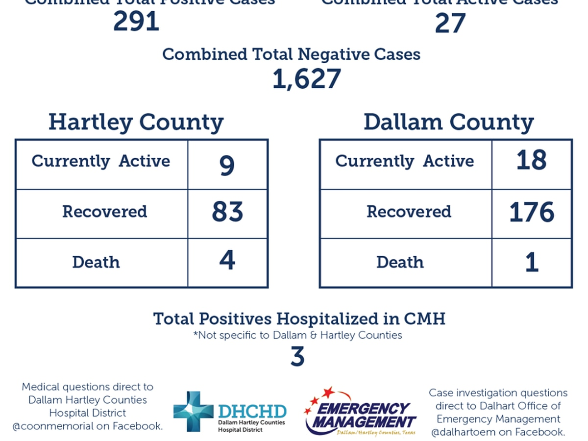 Dallam-Hartley Counties Hospital District reports 8 new COVID-19 cases, now at 27 active cases