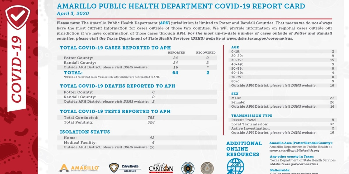 City of Amarillo answers questions regarding COVID-19 updates