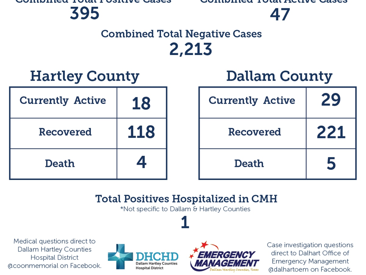 5 new COVID-19 cases , 6 new recoveries in Dallam and Hartley counties