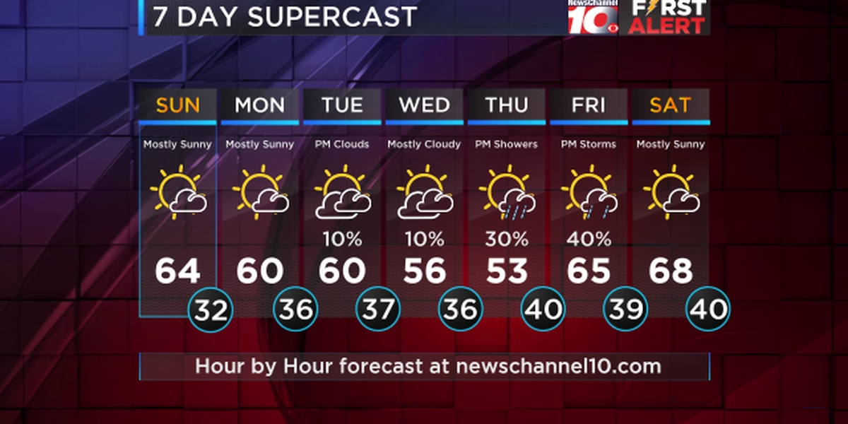 Weather Outlook: Monday is looking like another mild day with highs in the lower to mid 60s