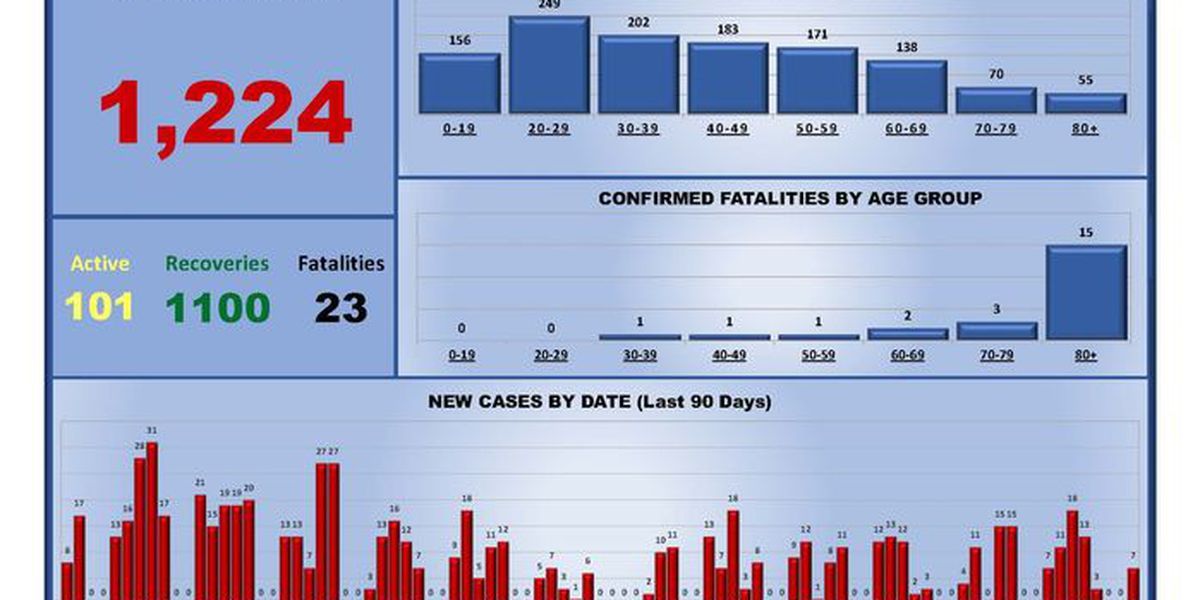 City of Hereford reports 7 new COVID-19 cases, now at 101 active cases