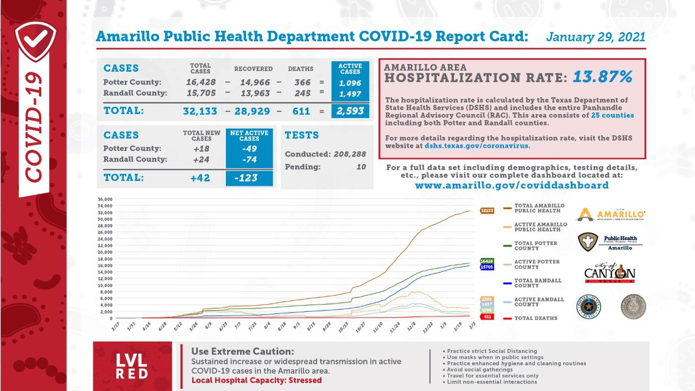 Amarillo Covid 19 Report For Jan 29 Shows 42 New Cases 155 Recoveries 10 Deaths 13 87 Hospitalization Rate