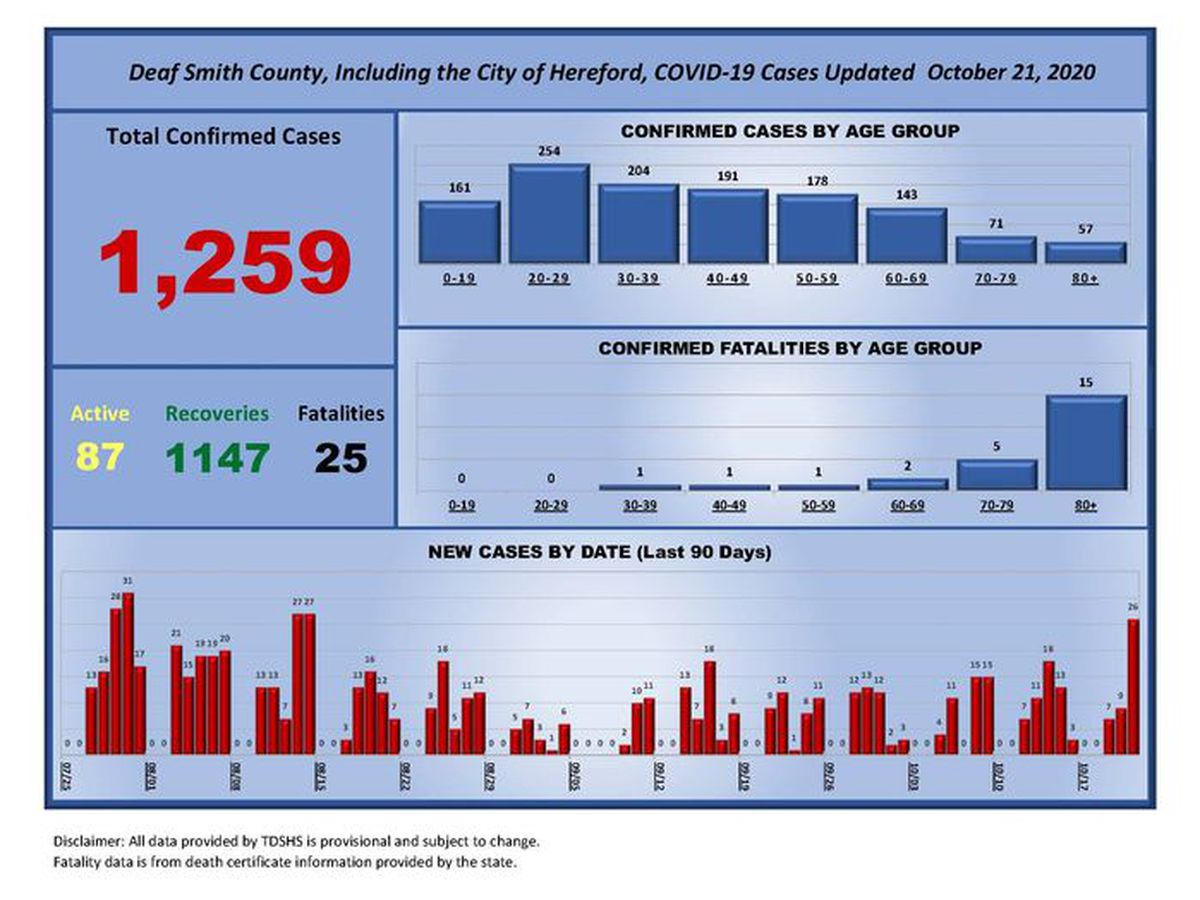 City of Hereford reports 35 new COVID-19 cases, 47 recoveries