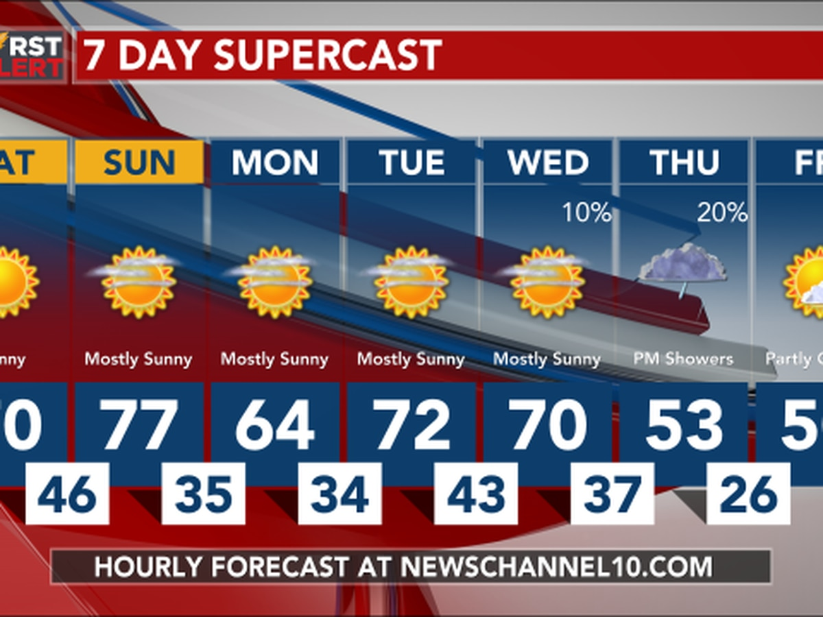 Weather Outlook: Sunday is looking warmer with highs in the mid to upper 70s.