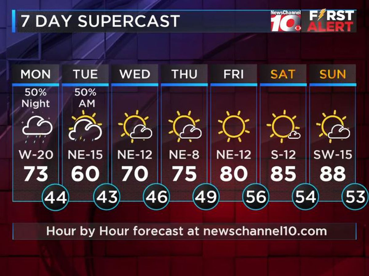 Weather Outlook: Thunderstorms return Monday, some strong to severe