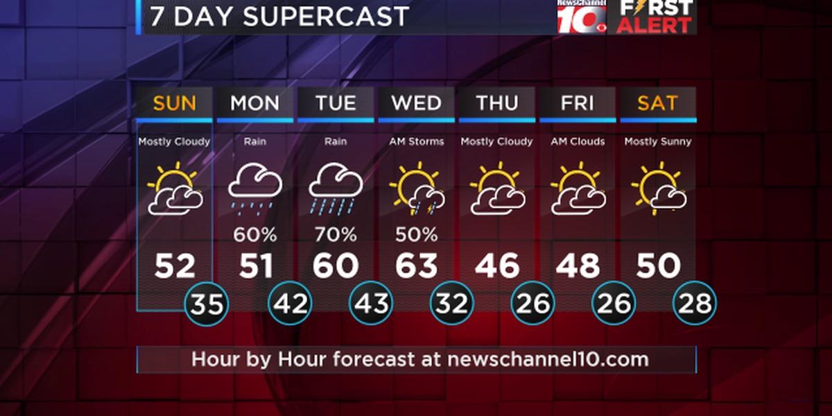 Weather Outlook: Rain chances return