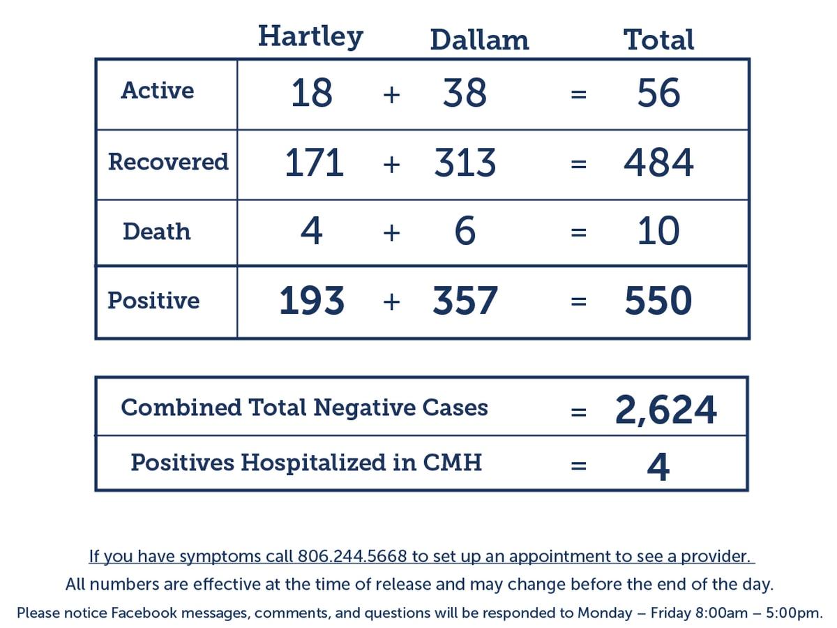 Dallam and Hartley counties COVID-19 cases
