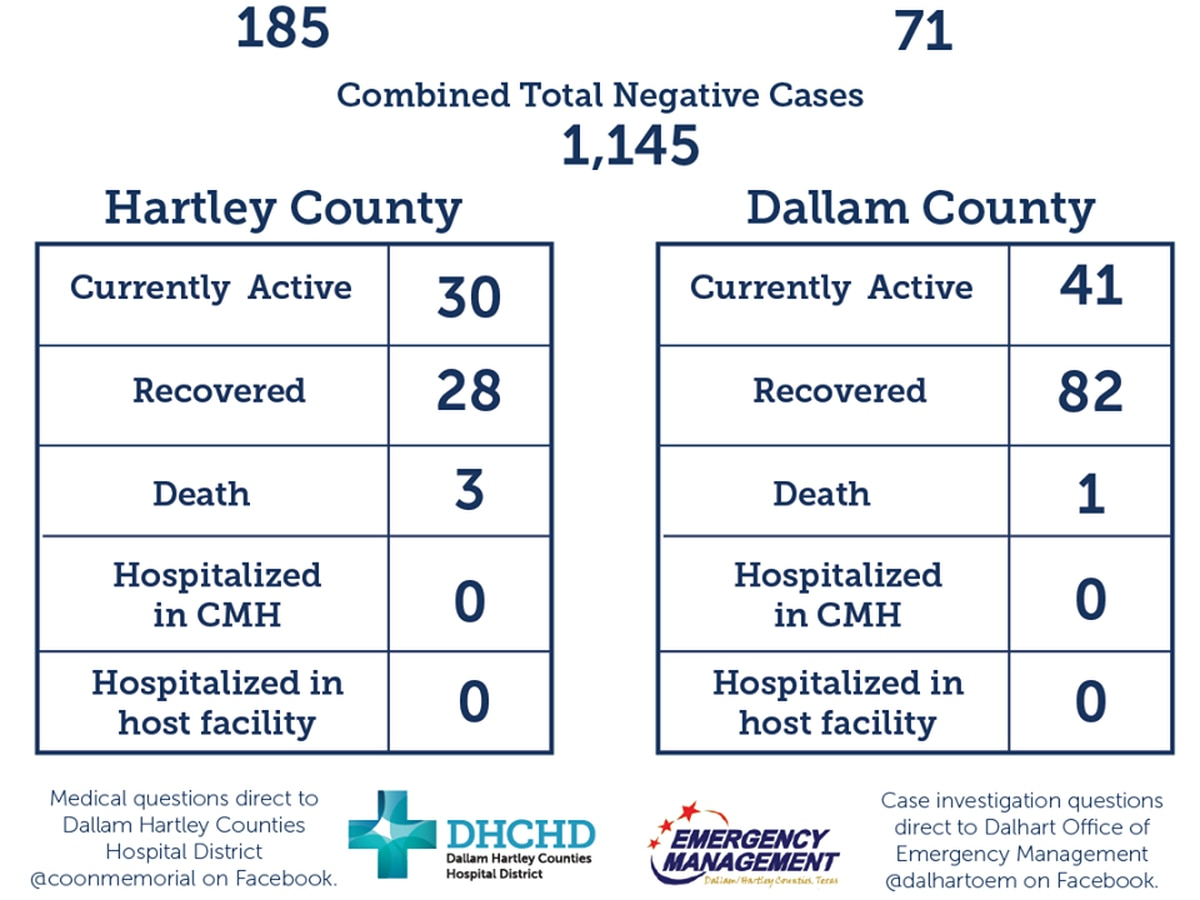 Dallam-Hartley Counties Hospital COVID-19 report for July 13 shows 1 new death in Hartley County