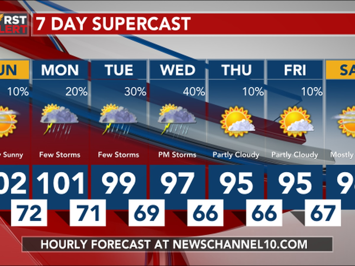 Weather Outlook: Sunday looking like another hot day with highs above 100 degrees