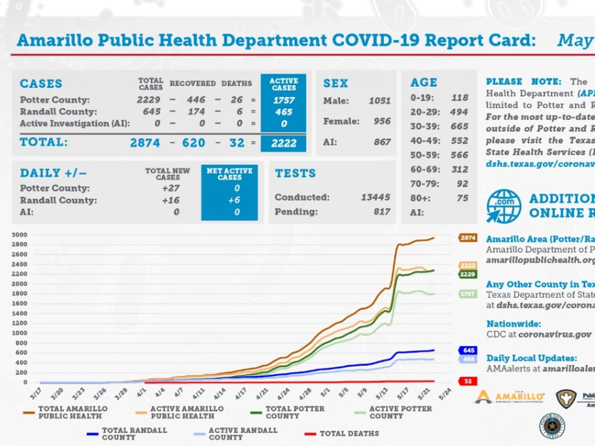 Governor Abbott discusses how COVID-19 impacts Texas budget