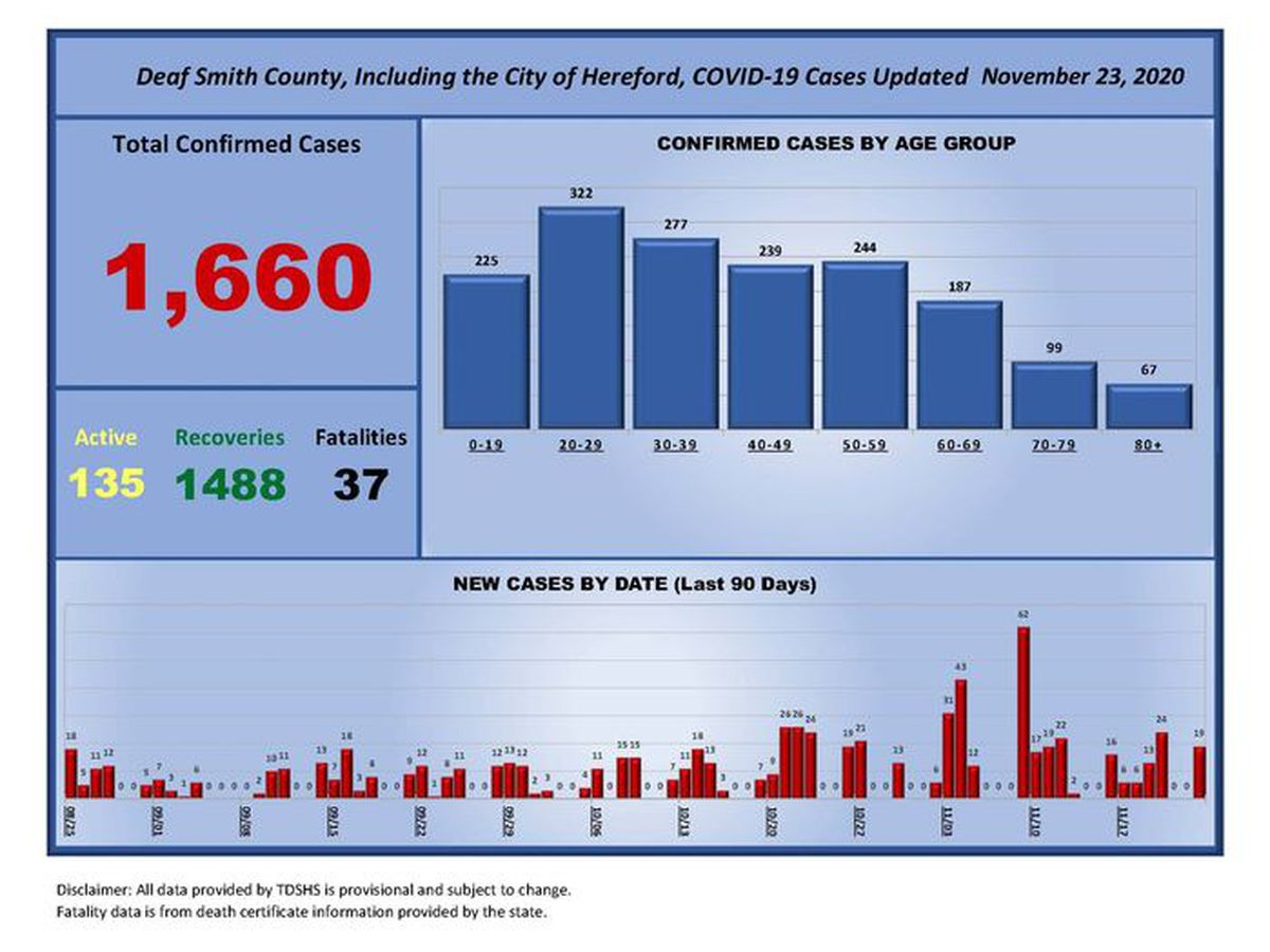 City of Hereford reports 19 new COVID-19 cases, 5 more deaths