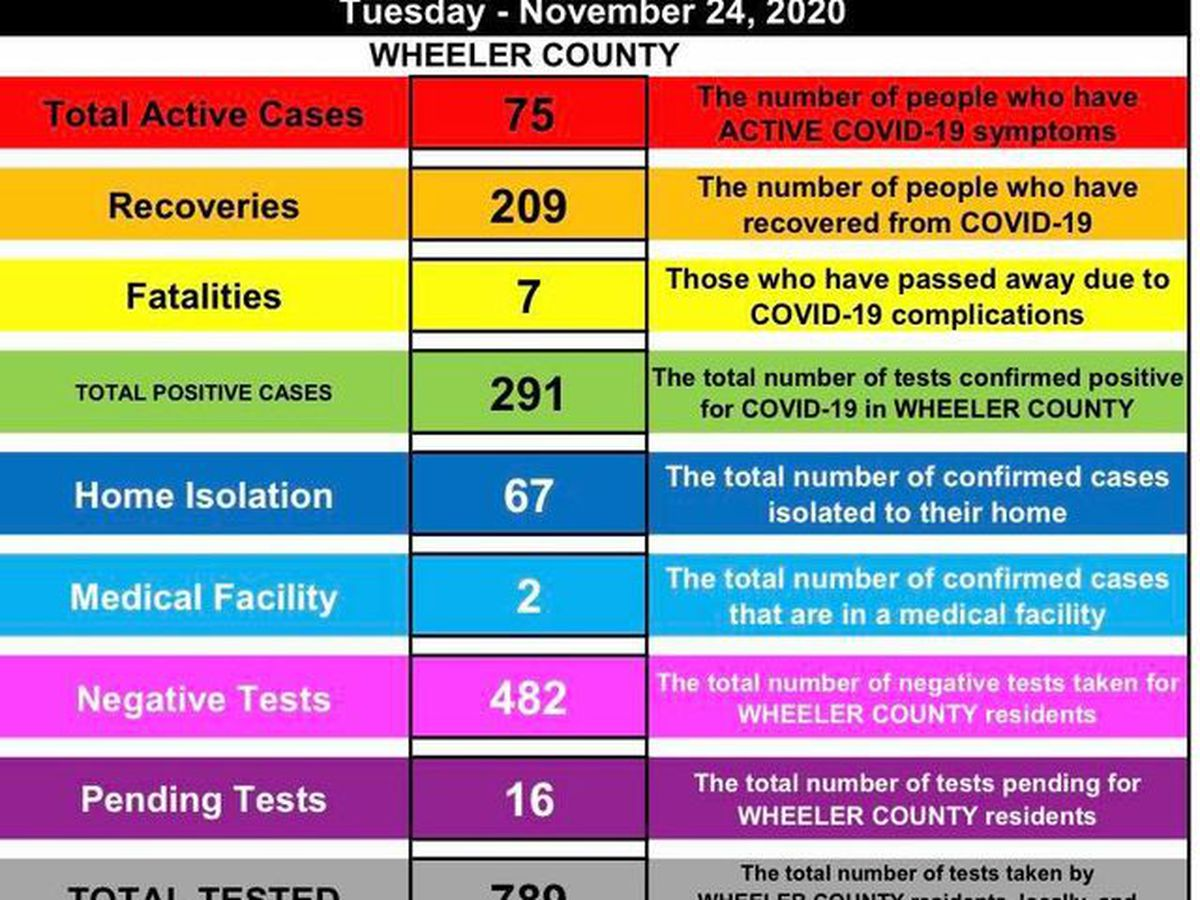 Wheeler County reports 17 new COVID-19 cases, now at 75 active cases