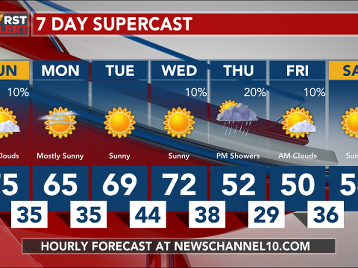 Weather Outlook: Cooler Monday with highs in the upper 60s to lower 70s
