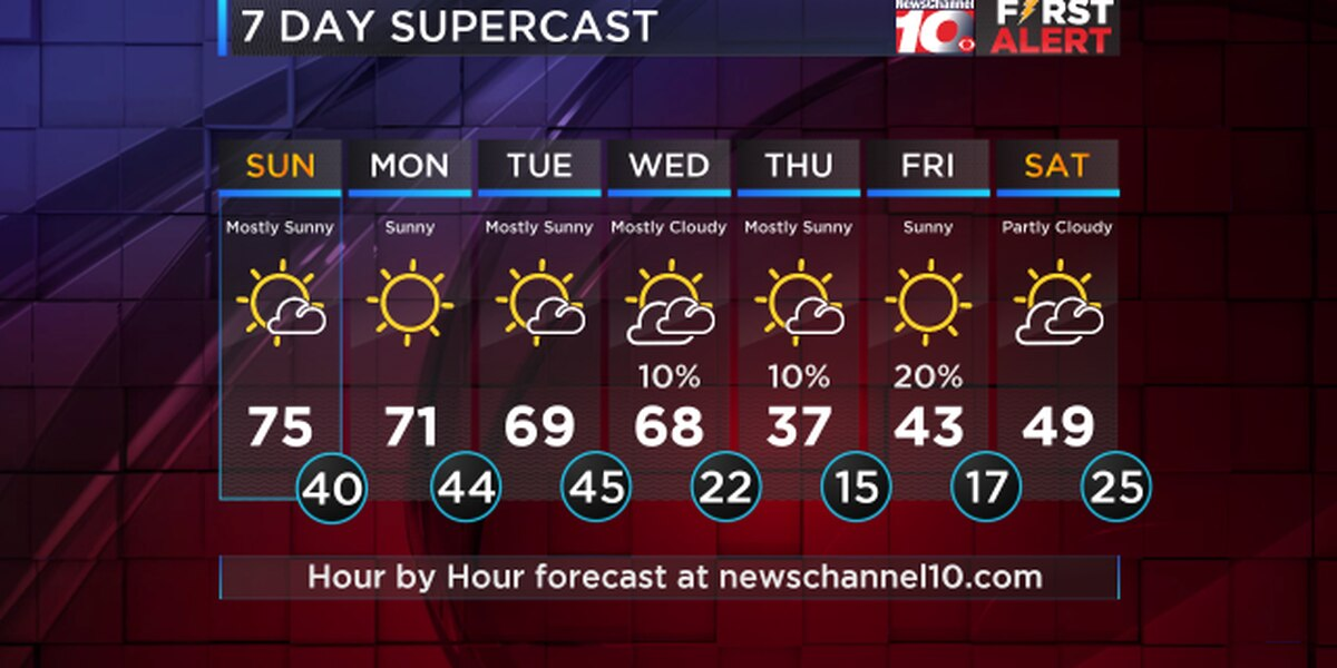 Weather Outlook: A warm start to the week