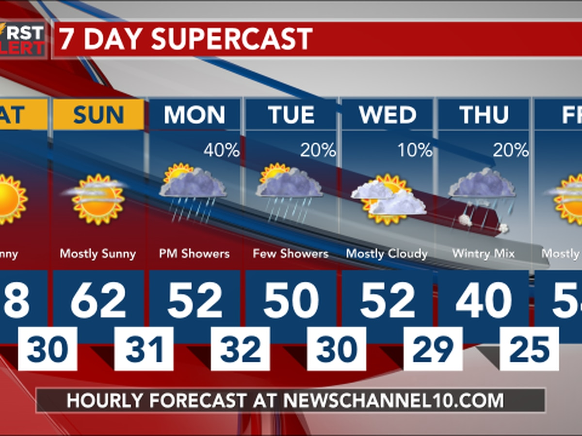 Weather Outlook: Rain and snow chances late Monday night into early Tuesday morning