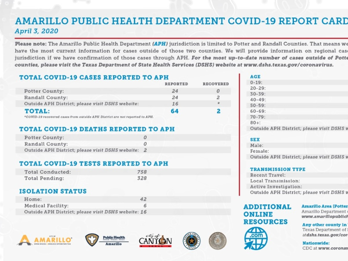 Friday updates from City of Amarillo