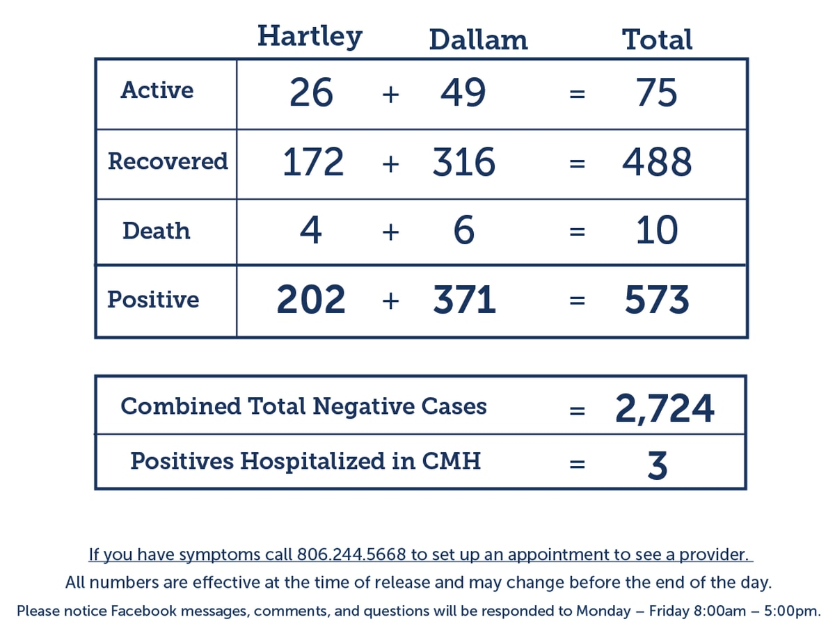 9 new COVID-19 cases, 4 new recoveries in Dallam and Hartley counties