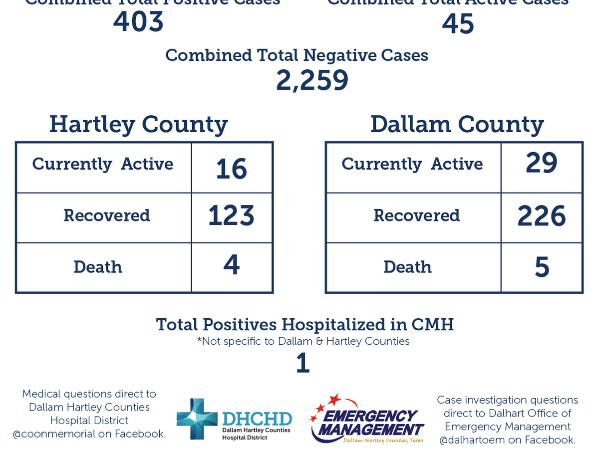3 new COVID-19 cases, 4 new recoveries in Dallam and Hartley counties