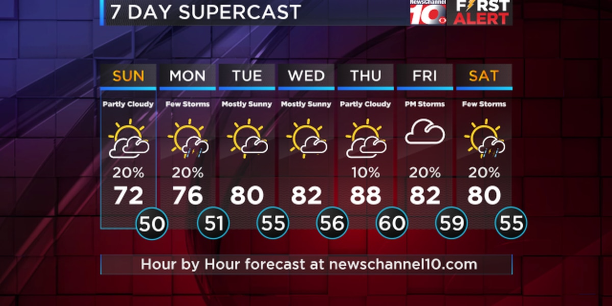 Weather Outlook: Monday is looking warmer with highs in the mid to upper 70s