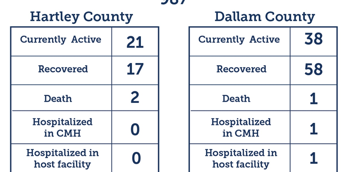 11 new COVID-19 recoveries, 7 new cases confirmed in Dallam, Hartley counties