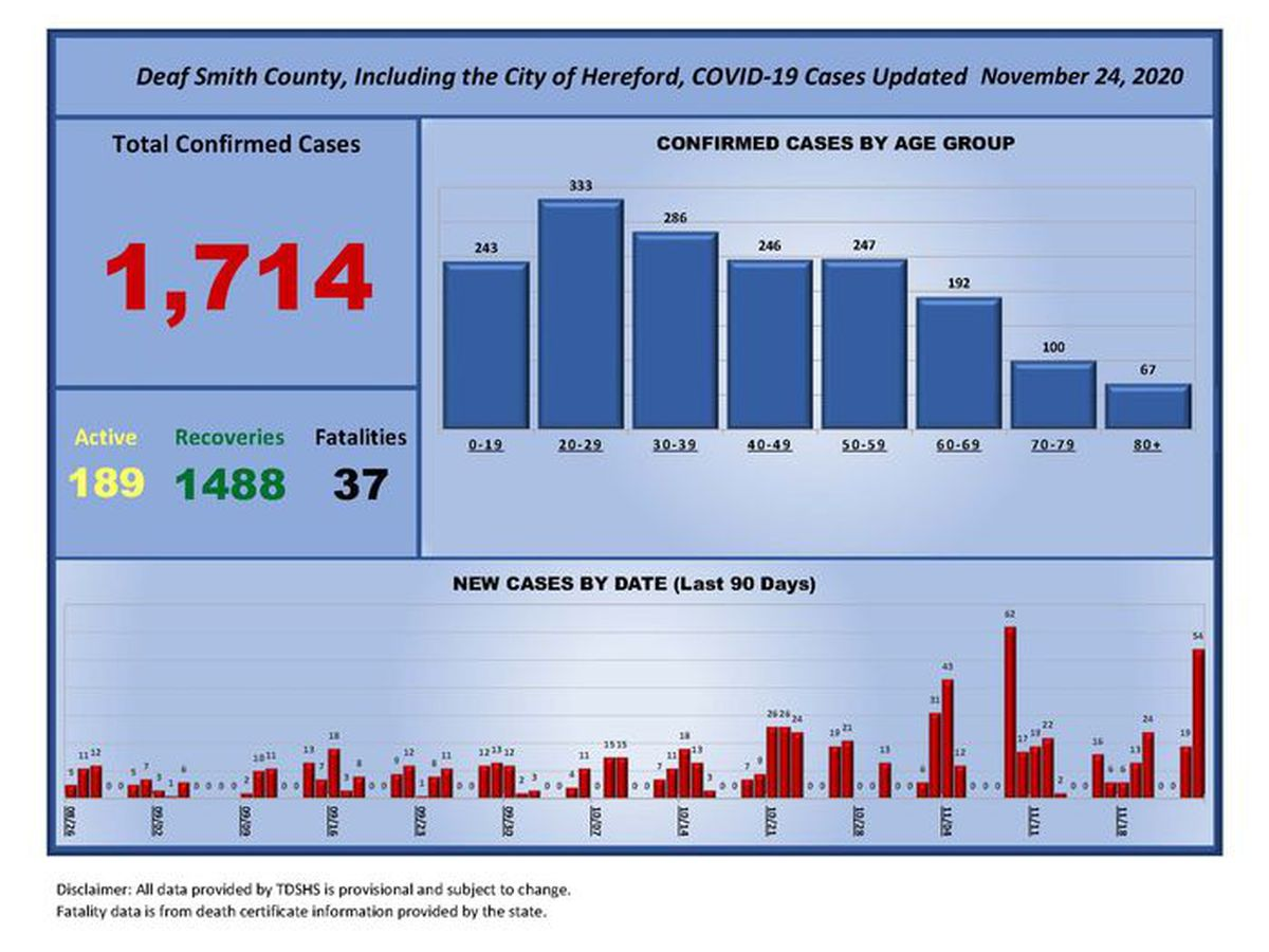 City of Hereford reports 54 new COVID-19 cases, now at 189 active cases