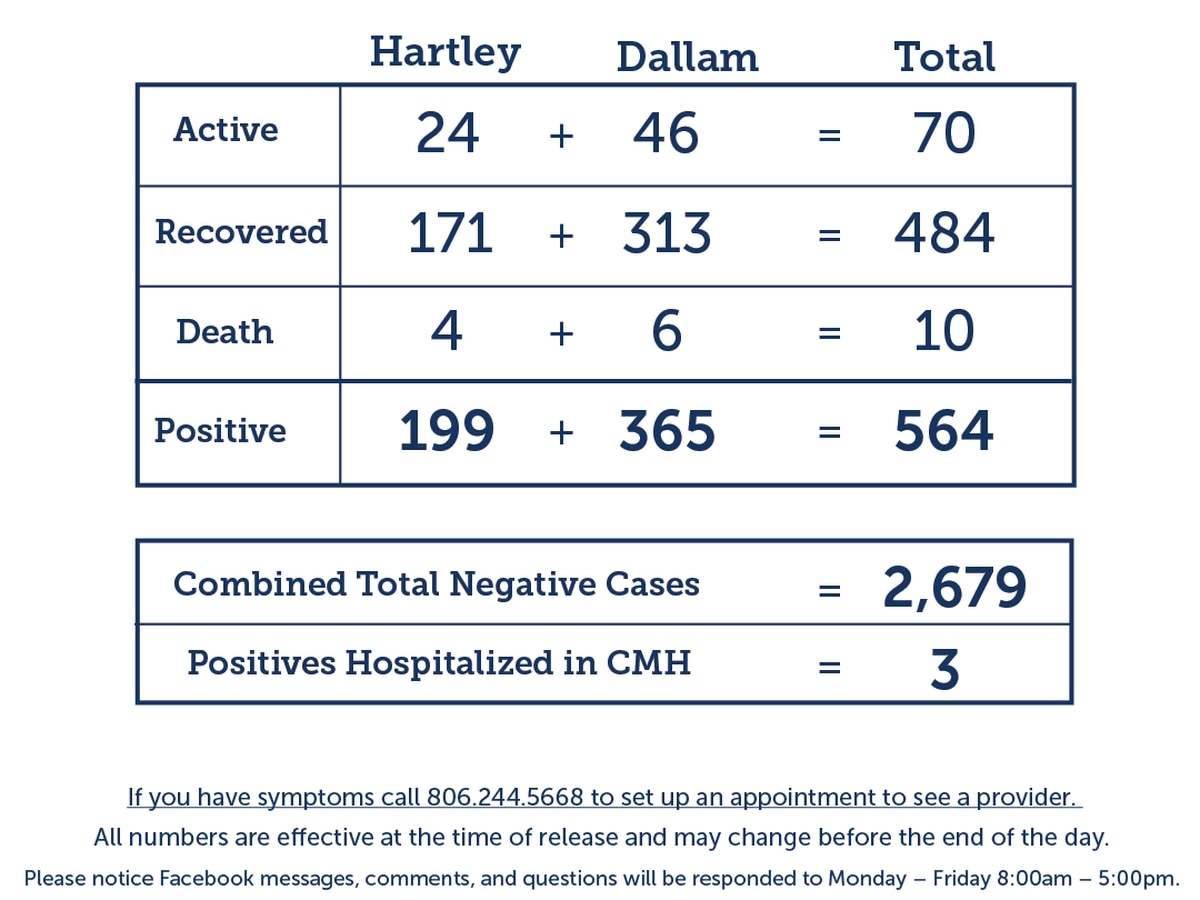 14 new COVID-19 cases in Dallam and Hartley counties