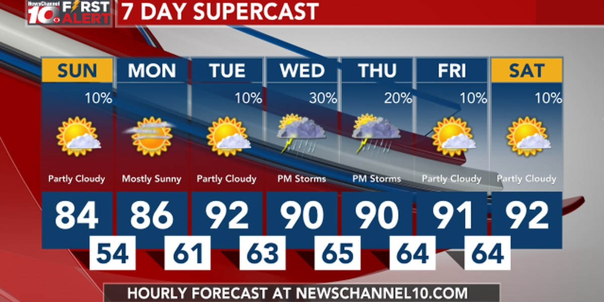 Weather Outlook: Monday is looking warmer with highs in the mid to upper 80s
