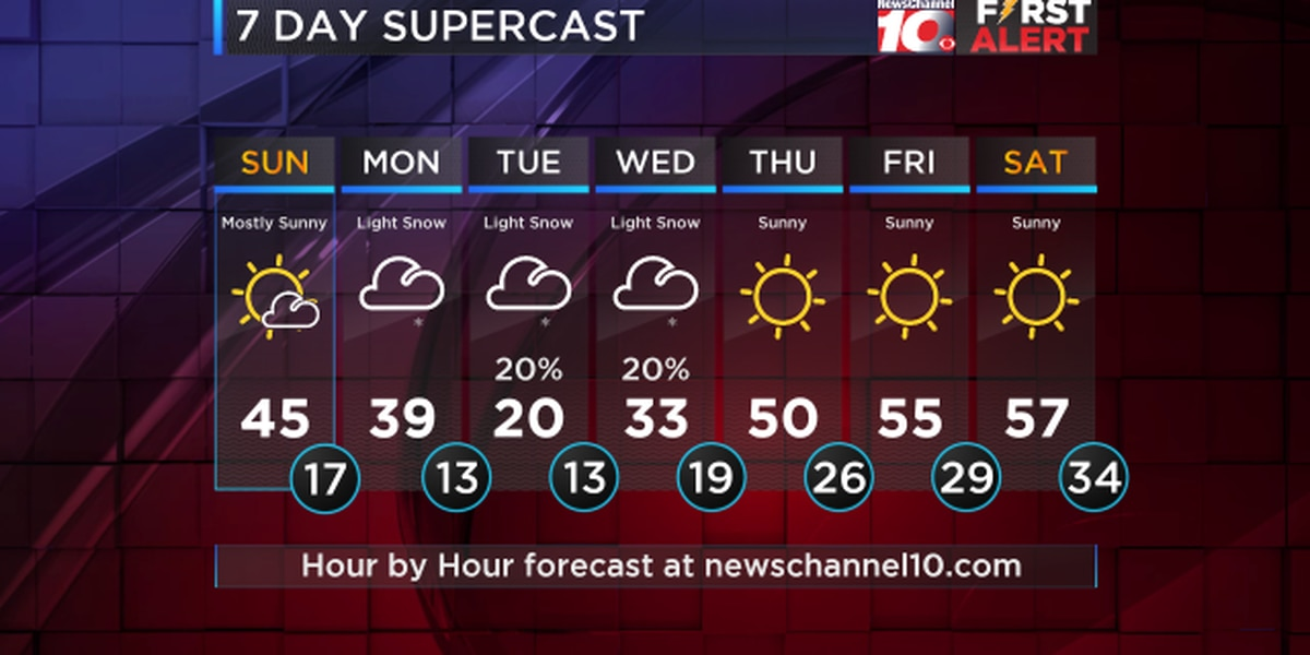 Weather Outlook: Next cold front looks to impact New Years Eve into New Years Day