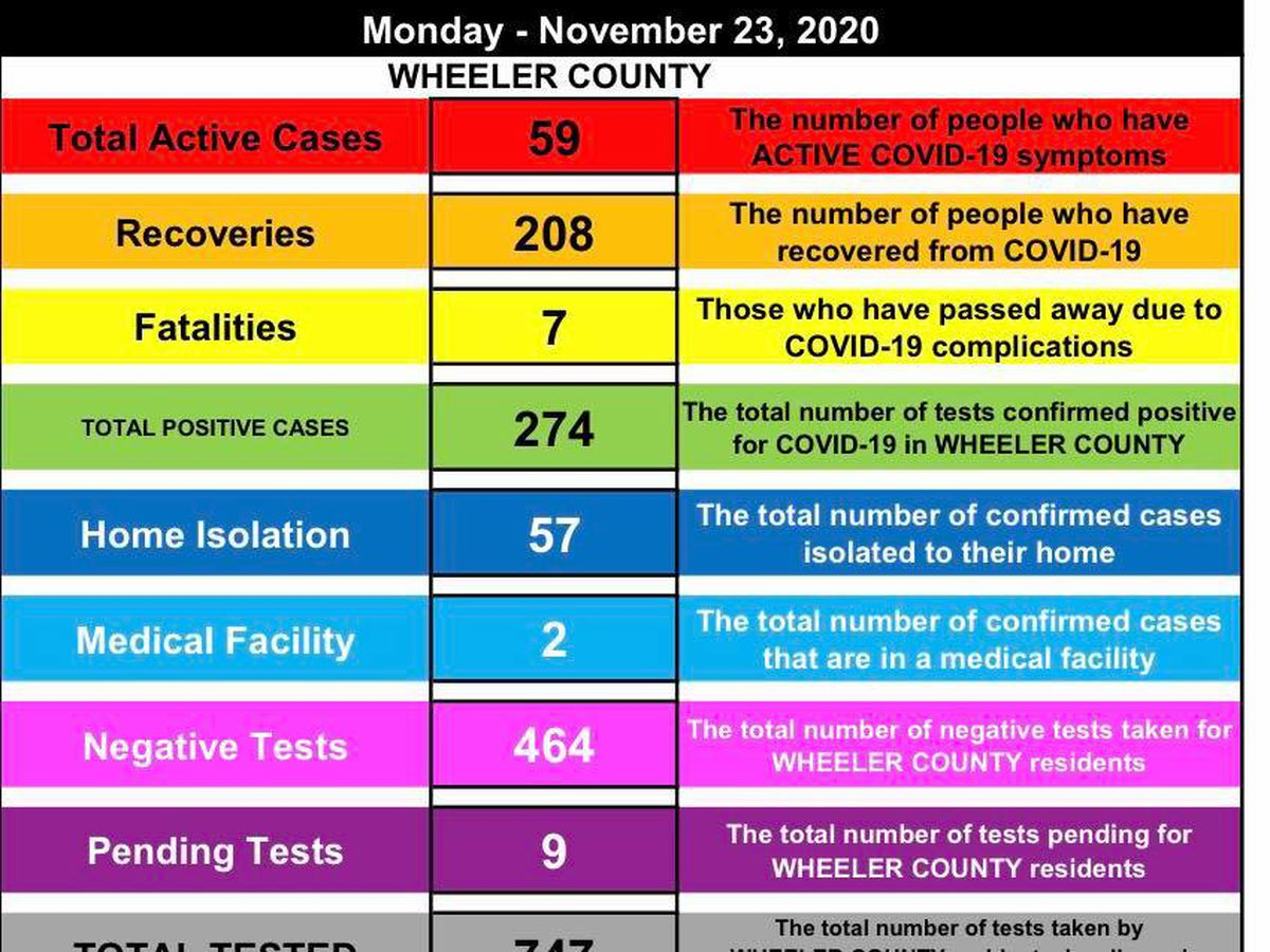 9 new COVID-19 cases reported in Wheeler County