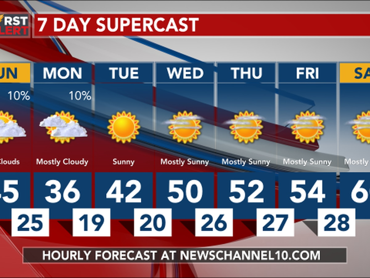 Weather Outlook: Monday looking cold with highs in the mid to upper 30s