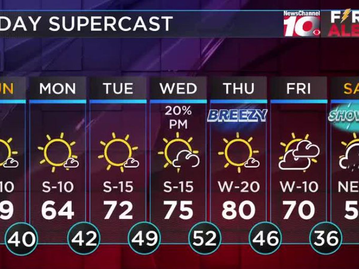 Weather Outlook: Sunday's high temps in the mid to upper 60s