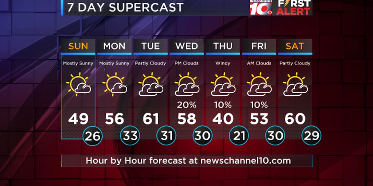 Weather Outlook: Chilly mornings and mild afternoons through Wednesday