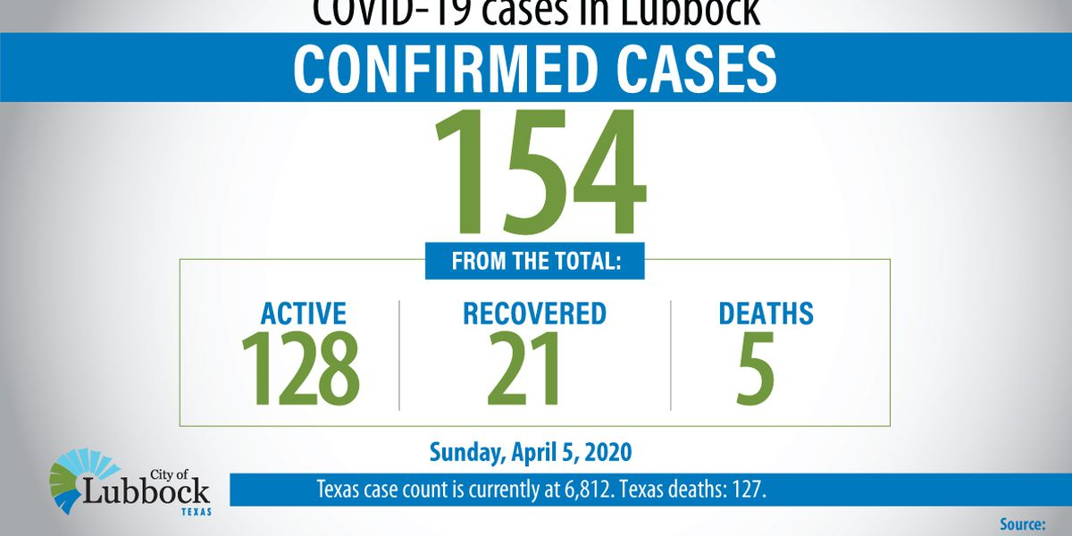 COVID-19: City reports 3 new cases, 1 new death in Lubbock