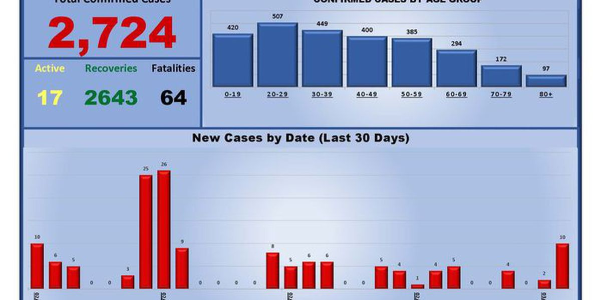 10 new COVID-19 cases, 1 death reported in Hereford