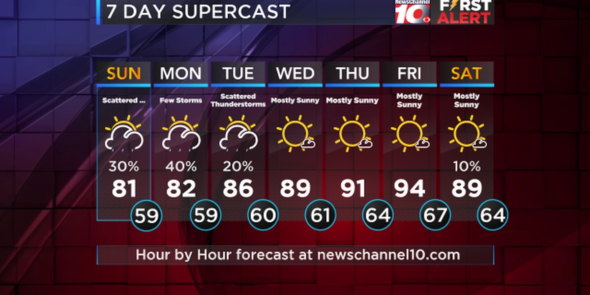 Monday is looking warmer with highs in the lower to mid 80s