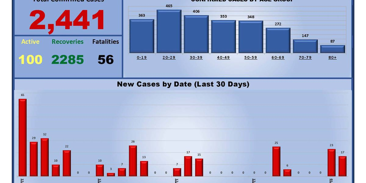 1 death, 17 new cases of COVID-19 reported in Deaf Smith County
