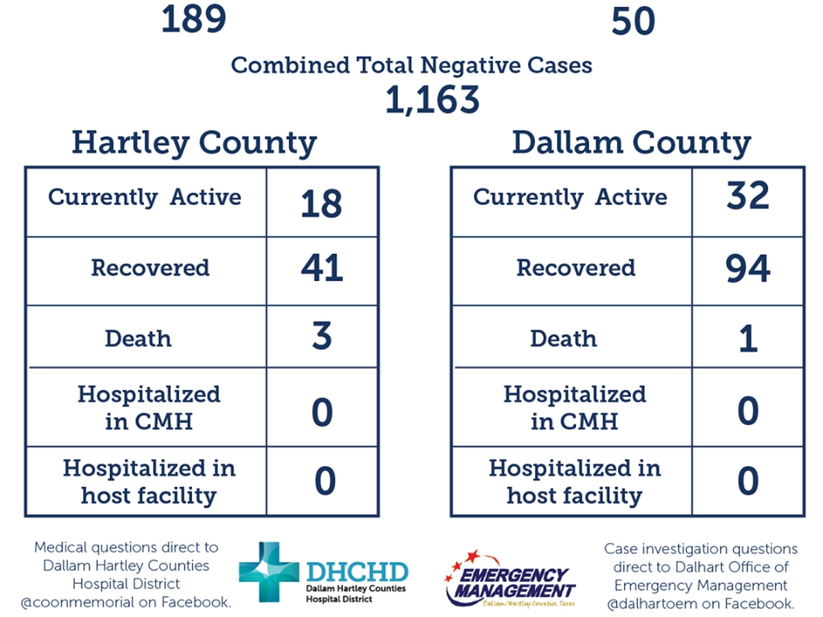 25 new COVID-19 recoveries, 4 new cases confirmed in Dallam, Hartley Counties