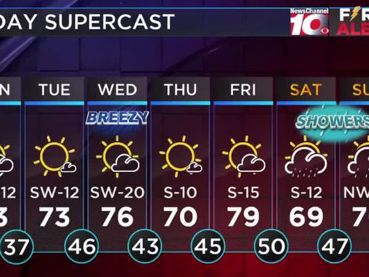Weather Outlook: Monday is looking warmer with highs in the