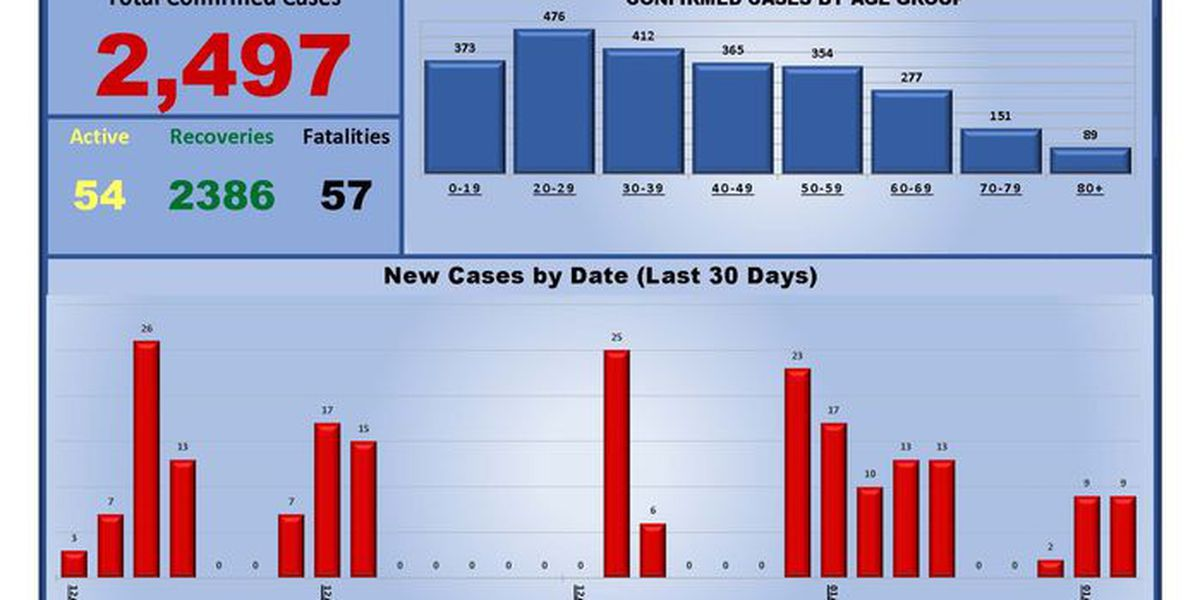 City of Hereford reports 18 new COVID-19 cases, 54 recoveries