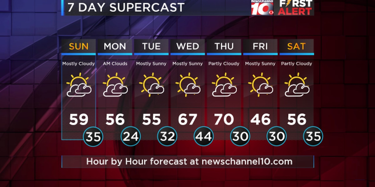 Weather Outlook: Monday high temps in the mid to upper 50s